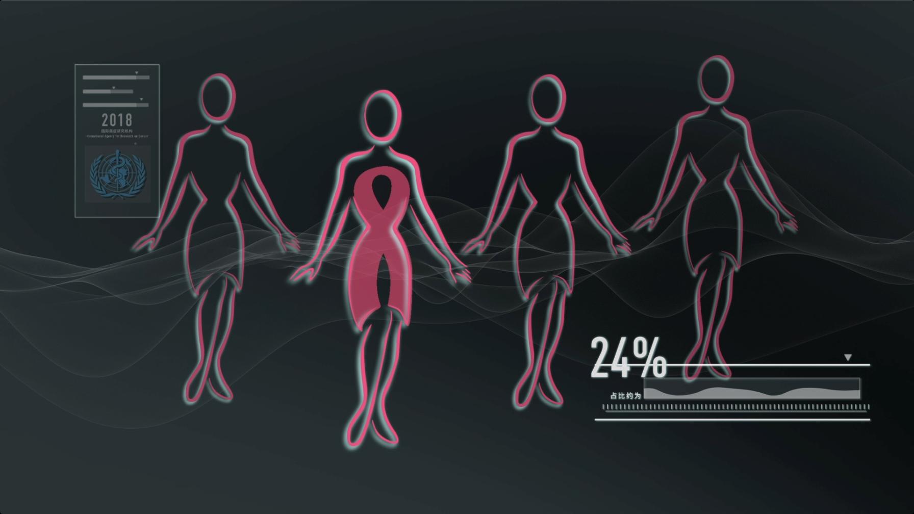 每4个女性癌症患者中,就有1个是乳腺癌,位居女性癌症首位