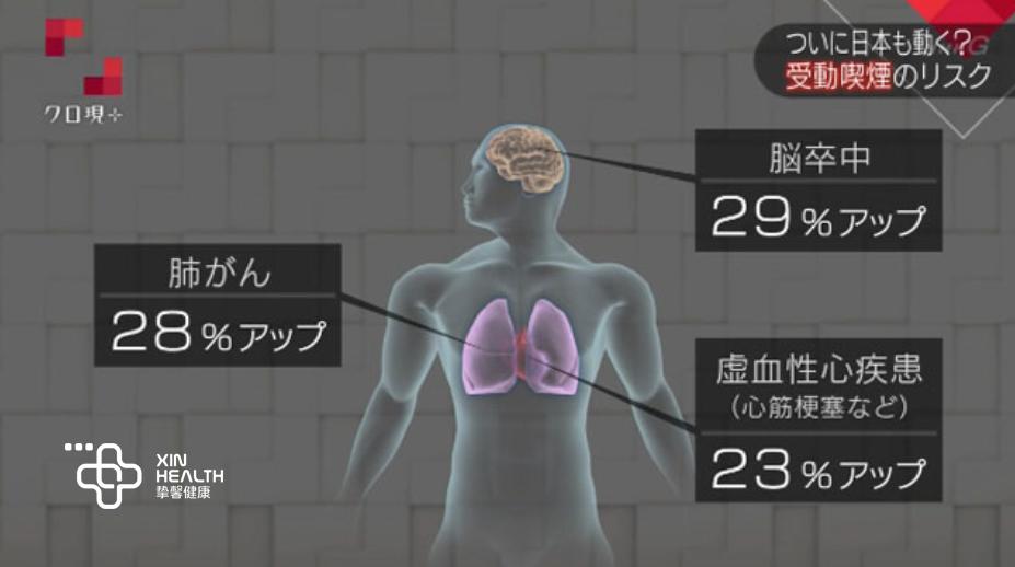 二手烟增加三类疾病的罹患风险