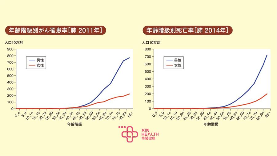 2011及2014年各年龄层肺癌发生率