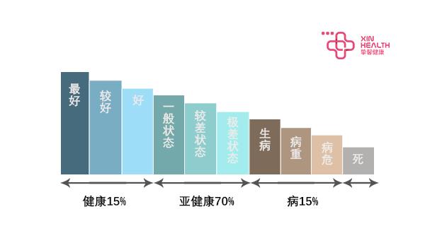 70%的中国人处在亚健康状态