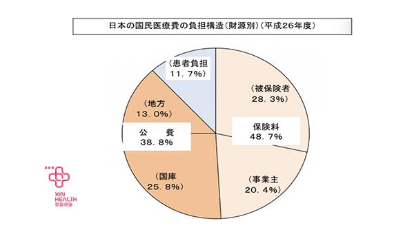 日本国民医疗费用负担
