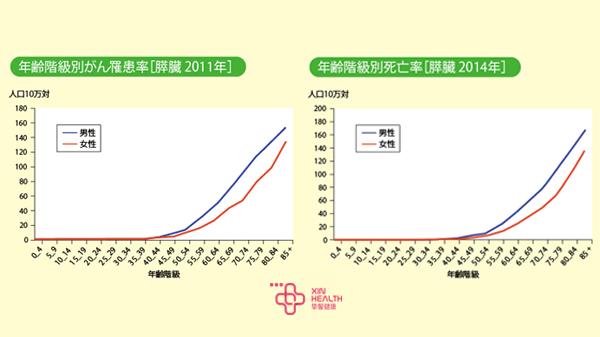 2011及2014年各年龄层胰腺癌发生率