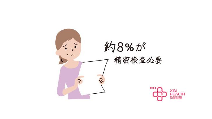 8%的人需要进行专项检查