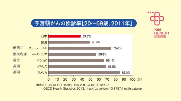 2011年各国宫颈癌检查率对比图