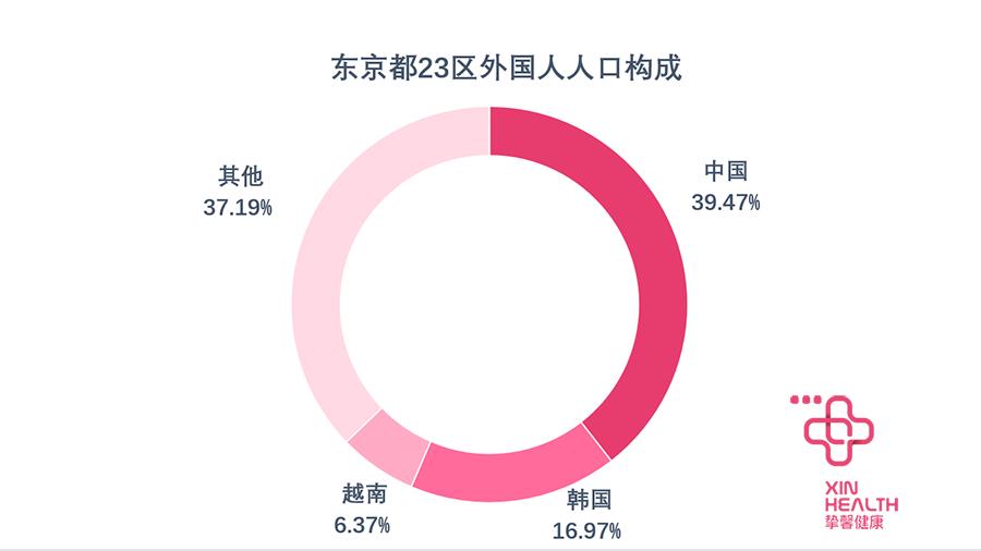 东京都内外国人人口构成 数据来源:国土交通省