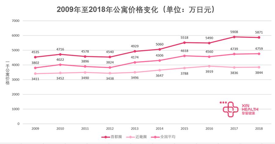 2009年起新公寓价格变化   数据来源:国土交通省