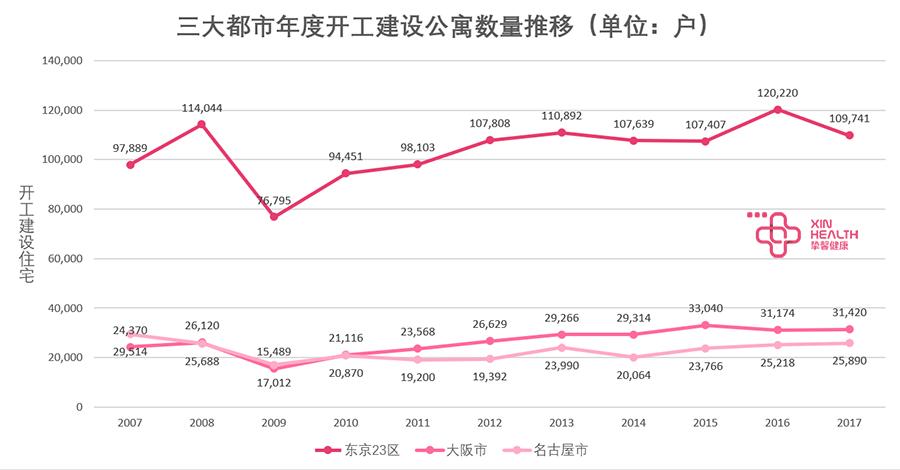 三大都市新开工公寓数量  数据来源:国土交通省