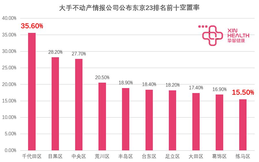LIFULL HOME'S 公布的东京23区租赁房屋空置率