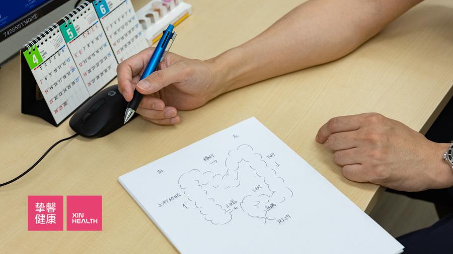 日本2日高级体检肠镜  西山老师手绘说明图