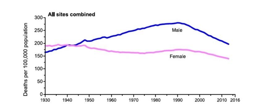 美国1930到2016年癌症病死率趋势图