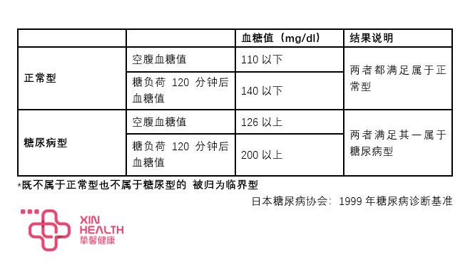 日本高级体检中的空腹血糖和餐后血糖标准