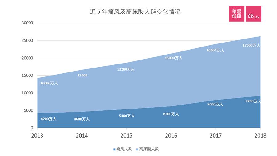 预计2020年,我国痛风患者人数将达1亿