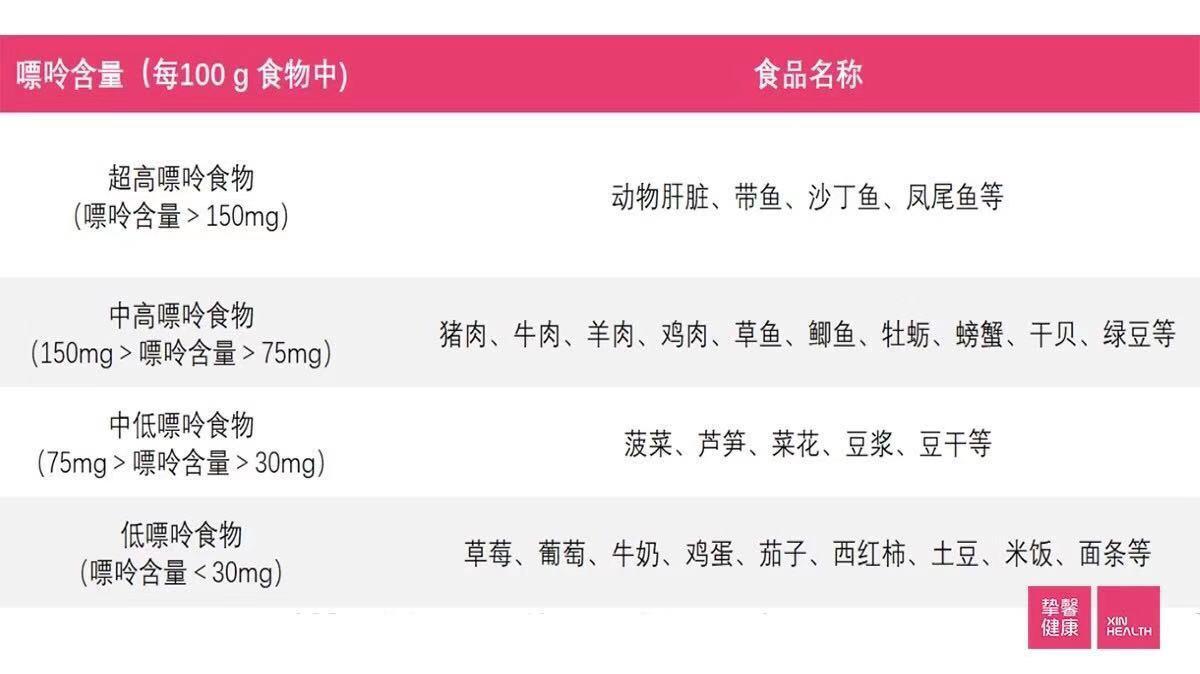 食物含嘌呤参考表(仅供参考)