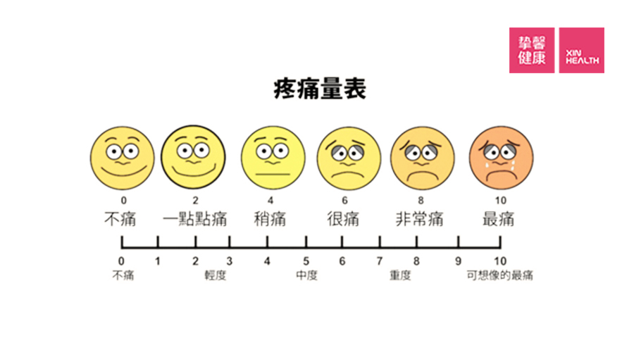 医学用疼痛标尺来衡量疼痛等级