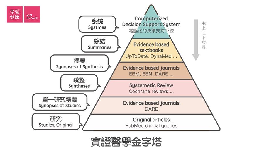 利用循证医学金字塔,获取最佳治疗方案