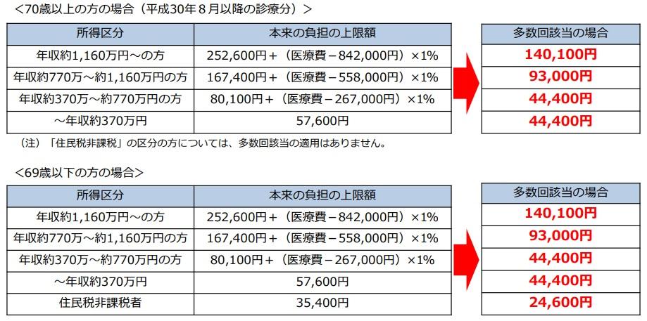 日本的高额医疗费制度